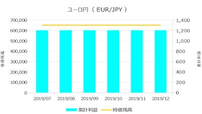 2019年12月までの運用実績(ユーロ円)
