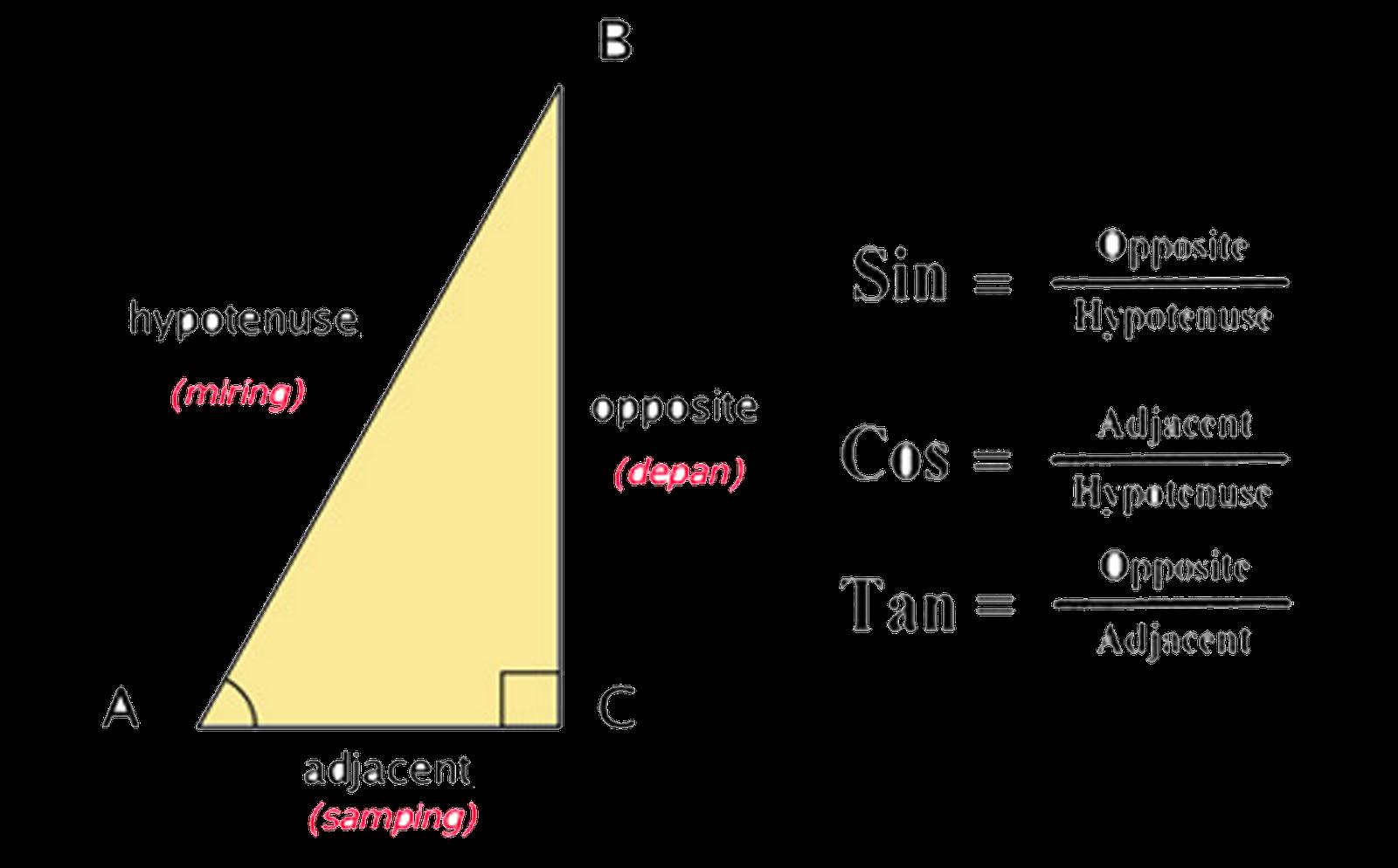 Habash al-Hasib al-Marwazi - Penggagas Pertama Kali Rasio Trigonometri: Sinus (SIN), Cosinus (COS), Tangen (TAN) dan Cotangen (COT).