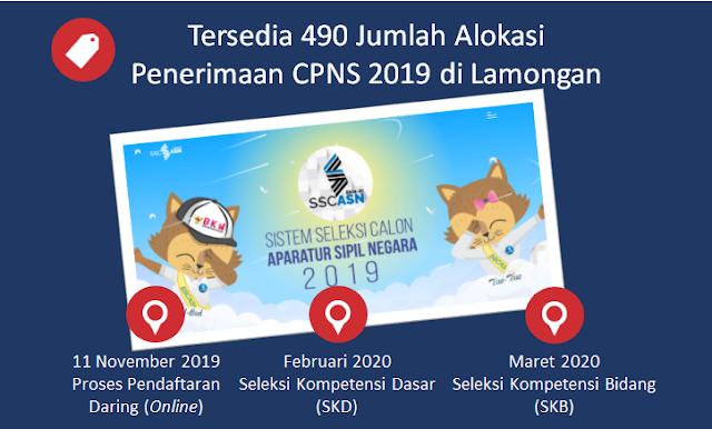 Tersedia 490 Jumlah Alokasi Penerimaan CPNS 2019 di Lamongan