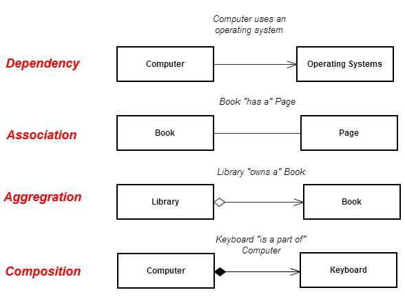 what is uml     uml diagrams