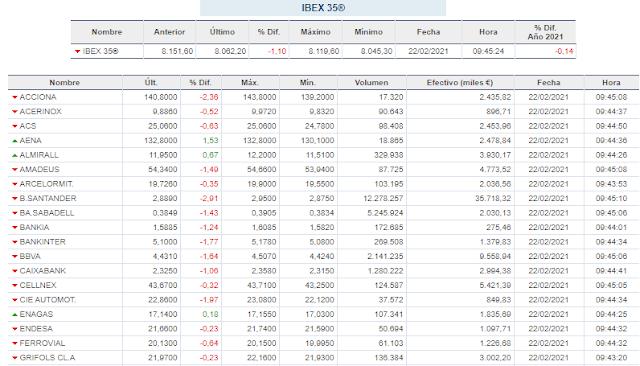 Ibex 35 inicia la semana con una caída del 0,83%
