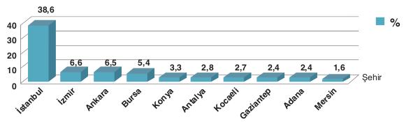 Türkiyede Kimya Endüstrisi illere göre dağılımı