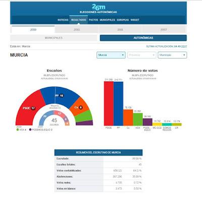 elecciones-autonomicas-murcia
