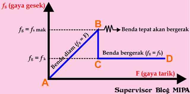 grafik hubungan antara gaya luar F dengan gaya gesek fg (statis dan kinetis)