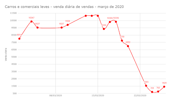 Vendas diárias de carros em março - Coronavírus