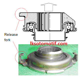 release bearing type tarik
