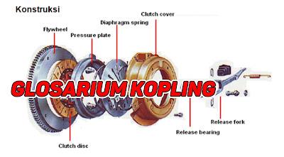 glosarium kopling