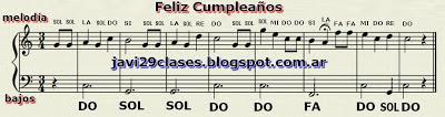 Partitura del Feliz Cumpleaños para piano, notas y bajos