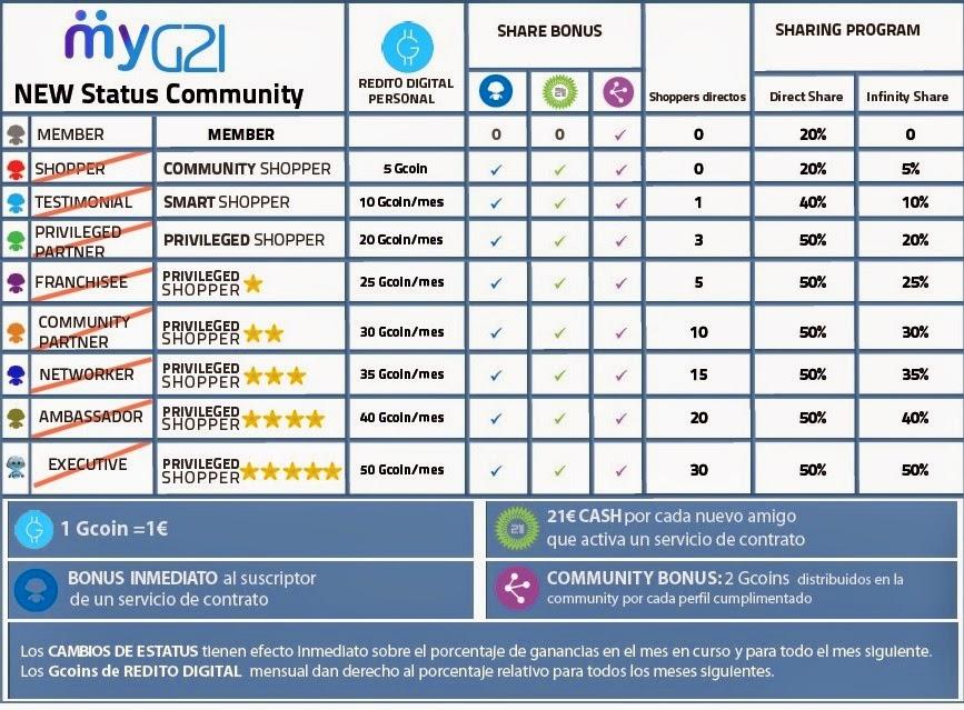 myG21 - Ganancias