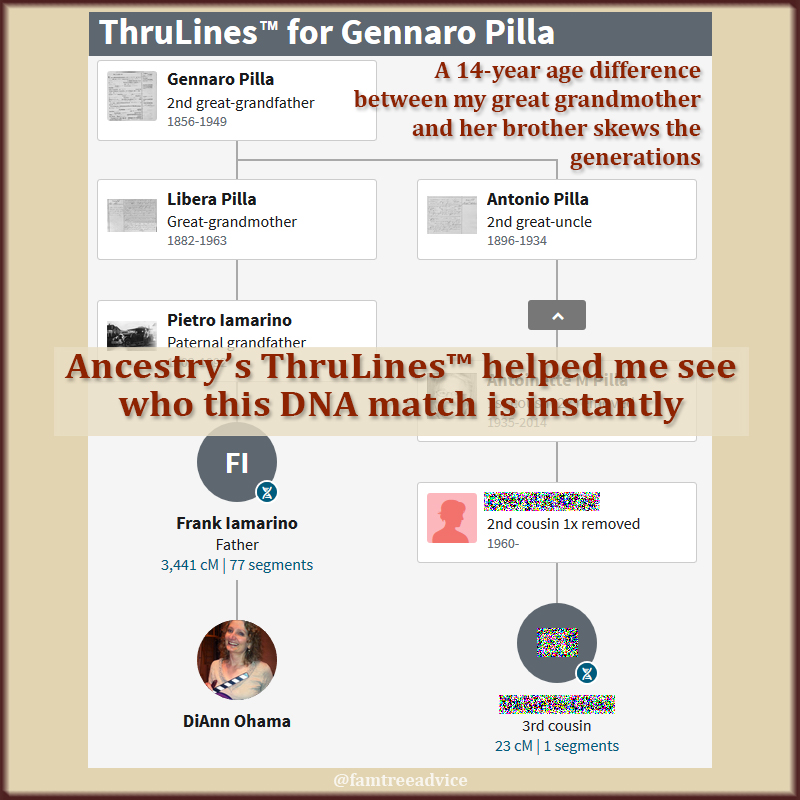 Ancestry's ThruLines™ takes the guesswork out of your DNA match's identity.