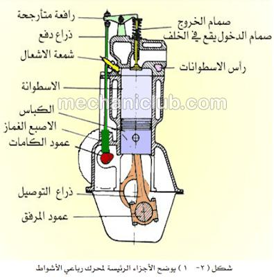 تحميل كتاب شرح أجزاء محرك السيارة وصيانتها PDF