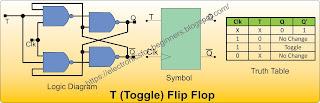 T Flip Flop