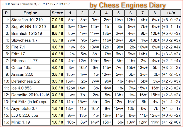 JCER (Jurek Chess Engines Rating) tournaments - Page 22 FritzSwiss.2019.12.20.html