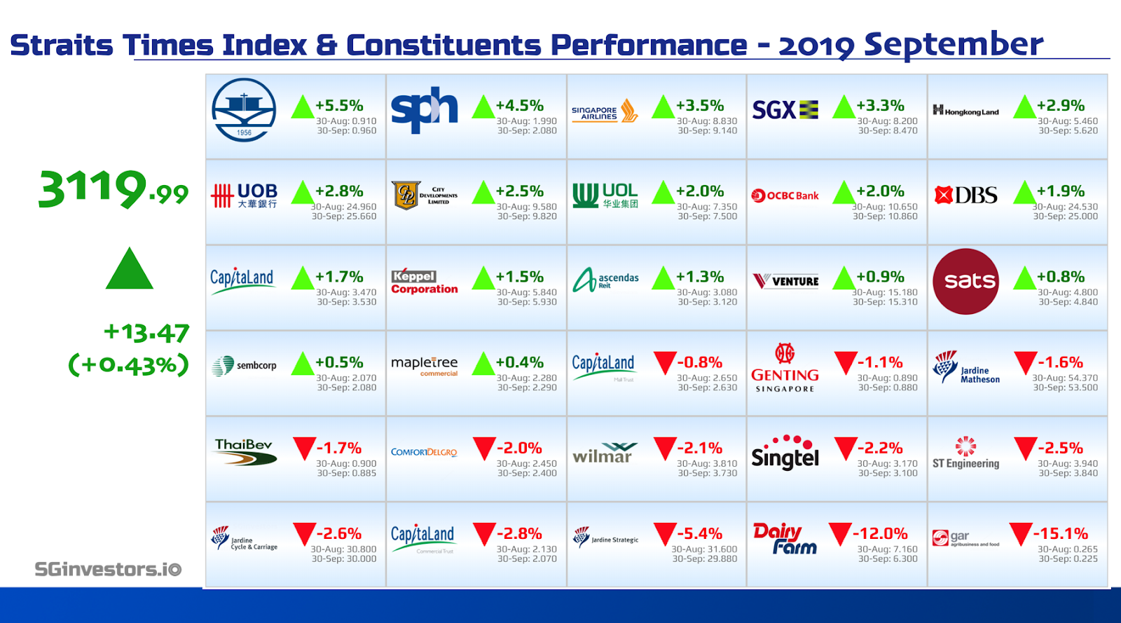 Performance of Straits Times Index (STI) Constituents in September 2019