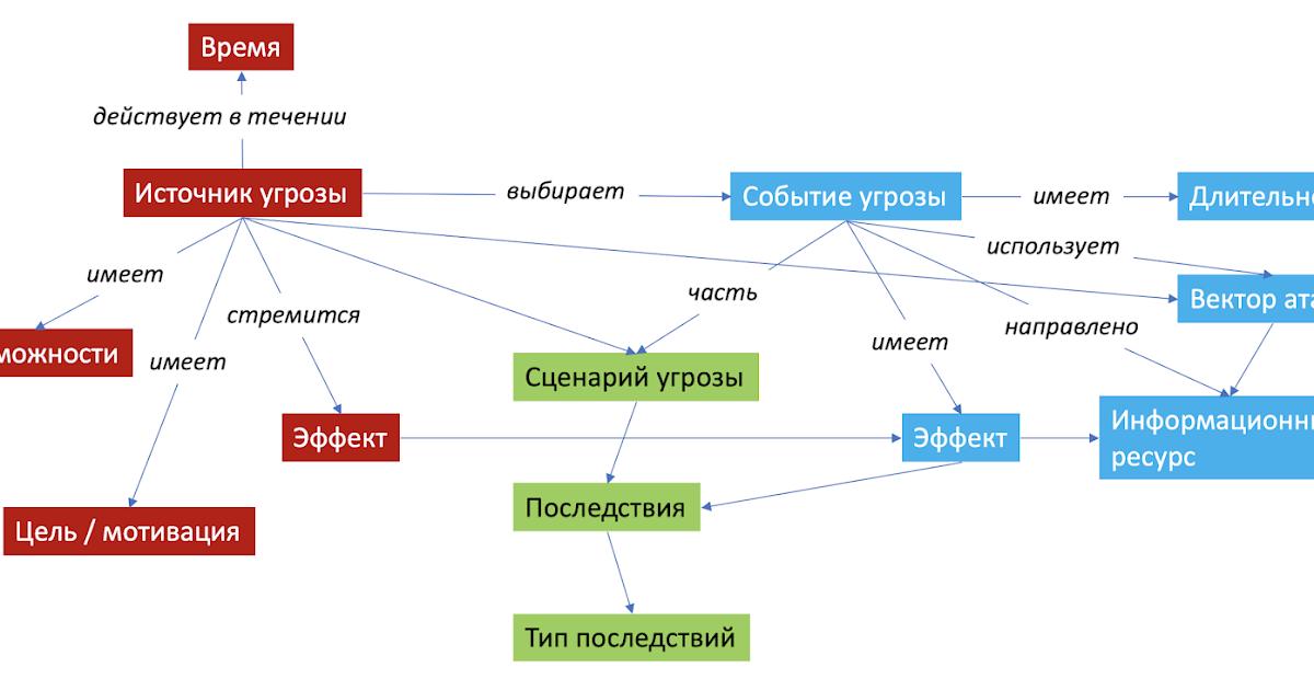 Как я моделировал угрозы по проекту новой методики ФСТЭК. Часть 6 (финал)