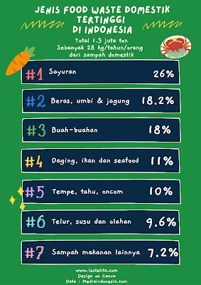 Food Waste Tertinggi Di Indonesia