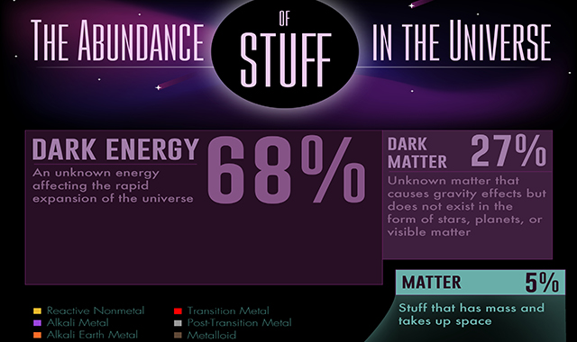 The Abundance of Stuff in the Universe