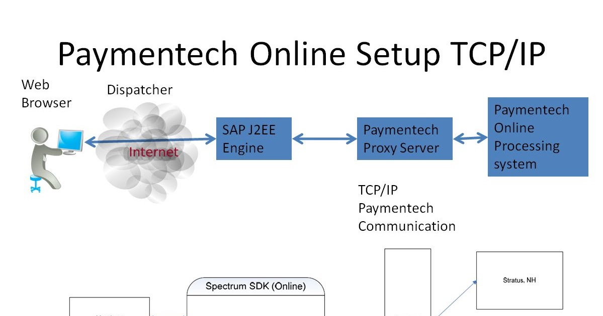 Ginger Bread House: Full life cycle SAP Paymentech Integration