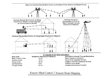 Remote Mind Control – Remote Brain Mapping