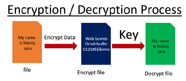process of data encryption