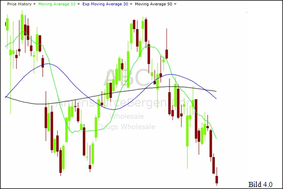 Simple Swing Trading Strategie Bild 4