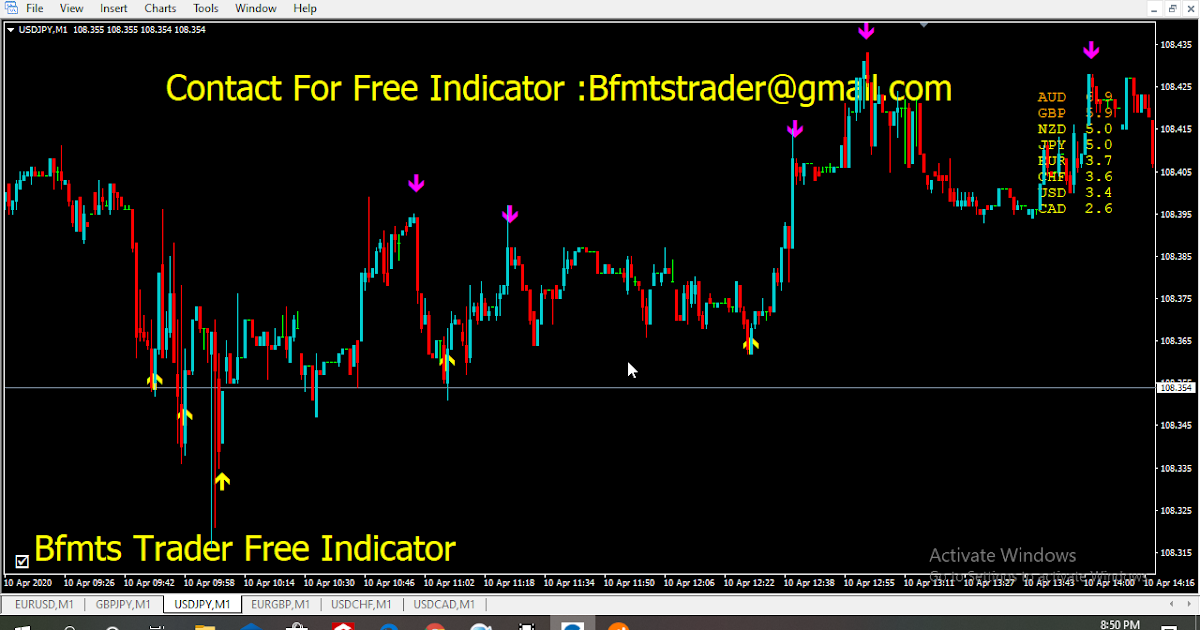 Binary And Forex None repaint Indicator free DownloadForex ...