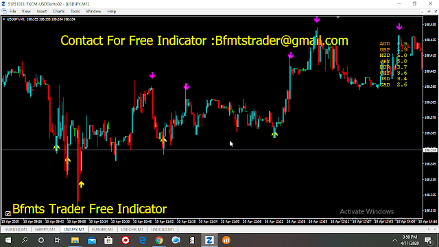 Binary And Forex None repaint Indicator free Download