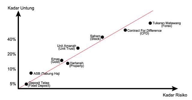 Graf Kadar Untung Vs Kadar Risiko.