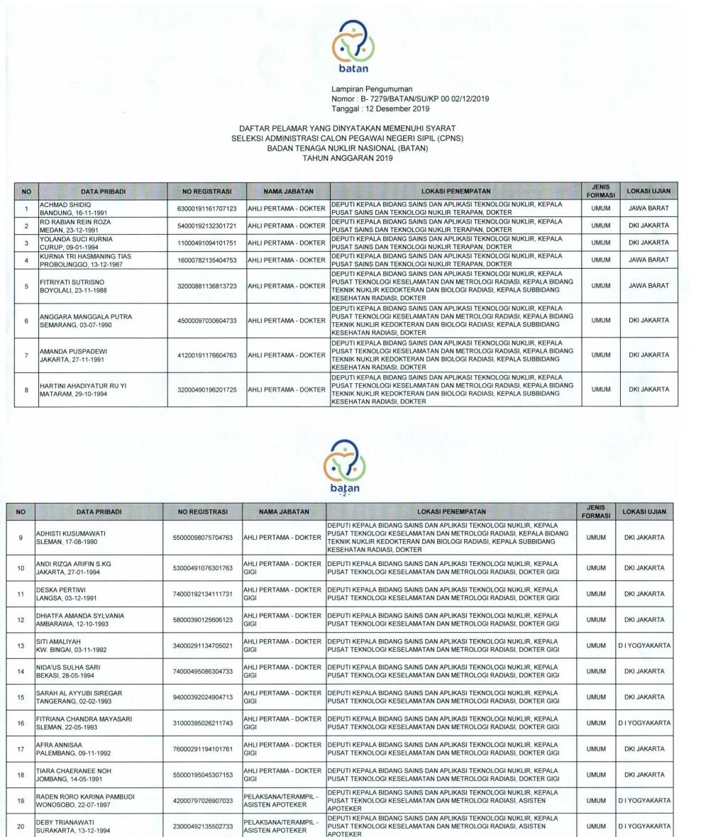 Hasil Seleksi Administrasi Calon Pegawai Negeri Sipil di Lingkungan Badan Tenaga Nuklir Nasional (BATAN) Tahun Anggaran 2019
