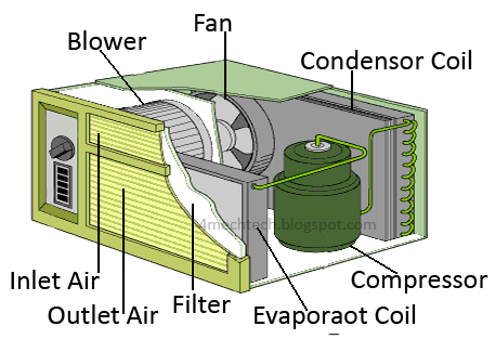 Mechanical Technology Theory Of Window Air Conditioner