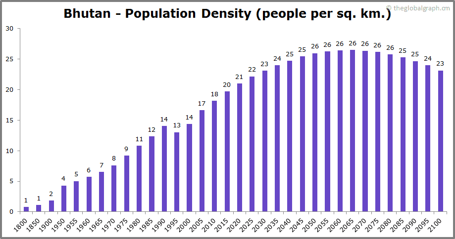 Bhutan  Population Density (people per sq. km.)