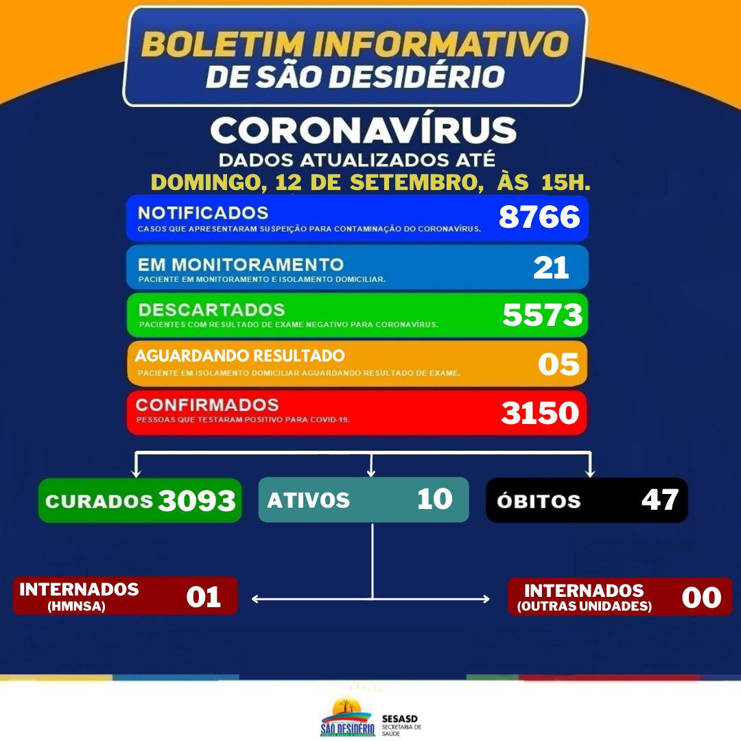Covid-19: Confira os números do boletim deste domingo em São Desidério