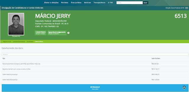O todo poderoso Marcio Jerry, disse a Justiça Eleitoral, que seu patrimônio é de apenas cerca de R$ 150 mil reais!!!