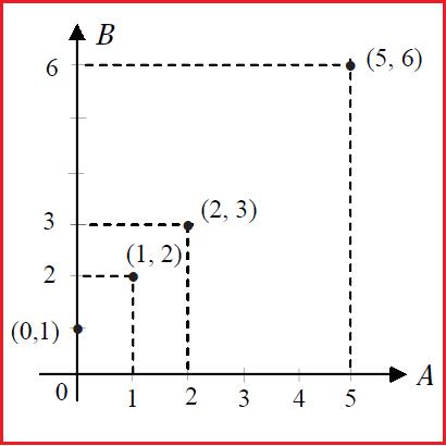 Materi relasi dan fungsi diagram cartesius ccuart Gallery