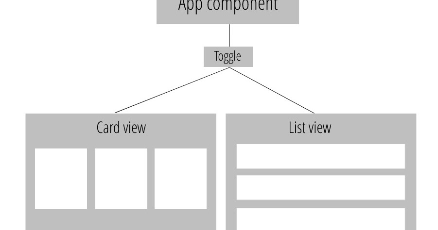 Angular: How to toggle between Card and List view components