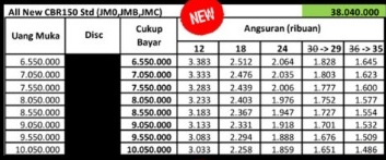 Sudah sampai dikota Medan, ini harga Honda CBR 150R model 2021 !