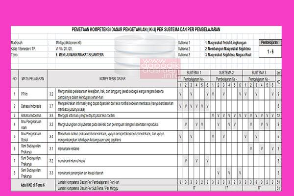 Pemetaan KD KI Kelas 6 Semester 2 Revisi Terbaru, Pemetaan KI-KD SD/MI Kelas 6 Kurikulum 2013 Semester 2, Pemetaan KD Kelas 2 SD-MI