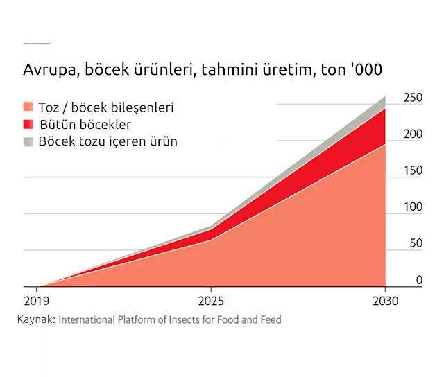 Avrupa böcek üretimi istatistikleri