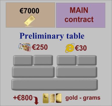 Main Contract, Preliminary Table of Orders