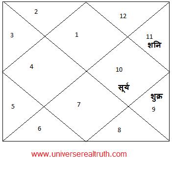 Ubhayachari-Yog1
