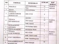 Perekrutan Pegawai BLUD Non PNS dan Tidak Tetap RSUD dr.Djasamen Saragih Kota Pematangsiantar