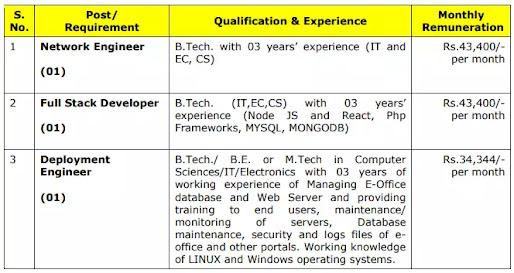 BECIL-Recruitment-2021