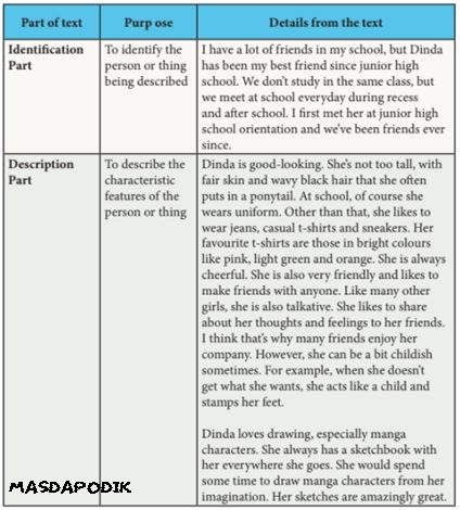 Contoh Soal Descriptive Text Kelas X