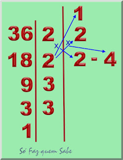 Produtos do segundo fator primo pelos divisores anteriores, colocados na linha do segundo fator primo.