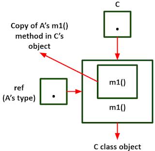r mengacu pada object C pada Java