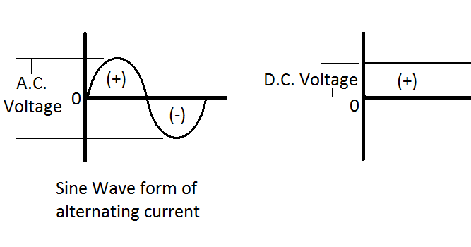 GK, Current Affairs, Tutorials & Articles: Rectifiers