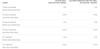 Zillow forecast for Case-Shiller