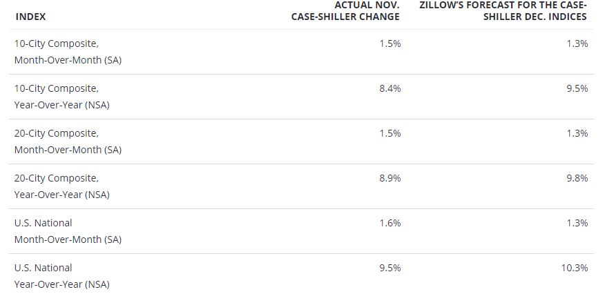 Calculated Risk: Zillow Case-Shiller House Price Forecast