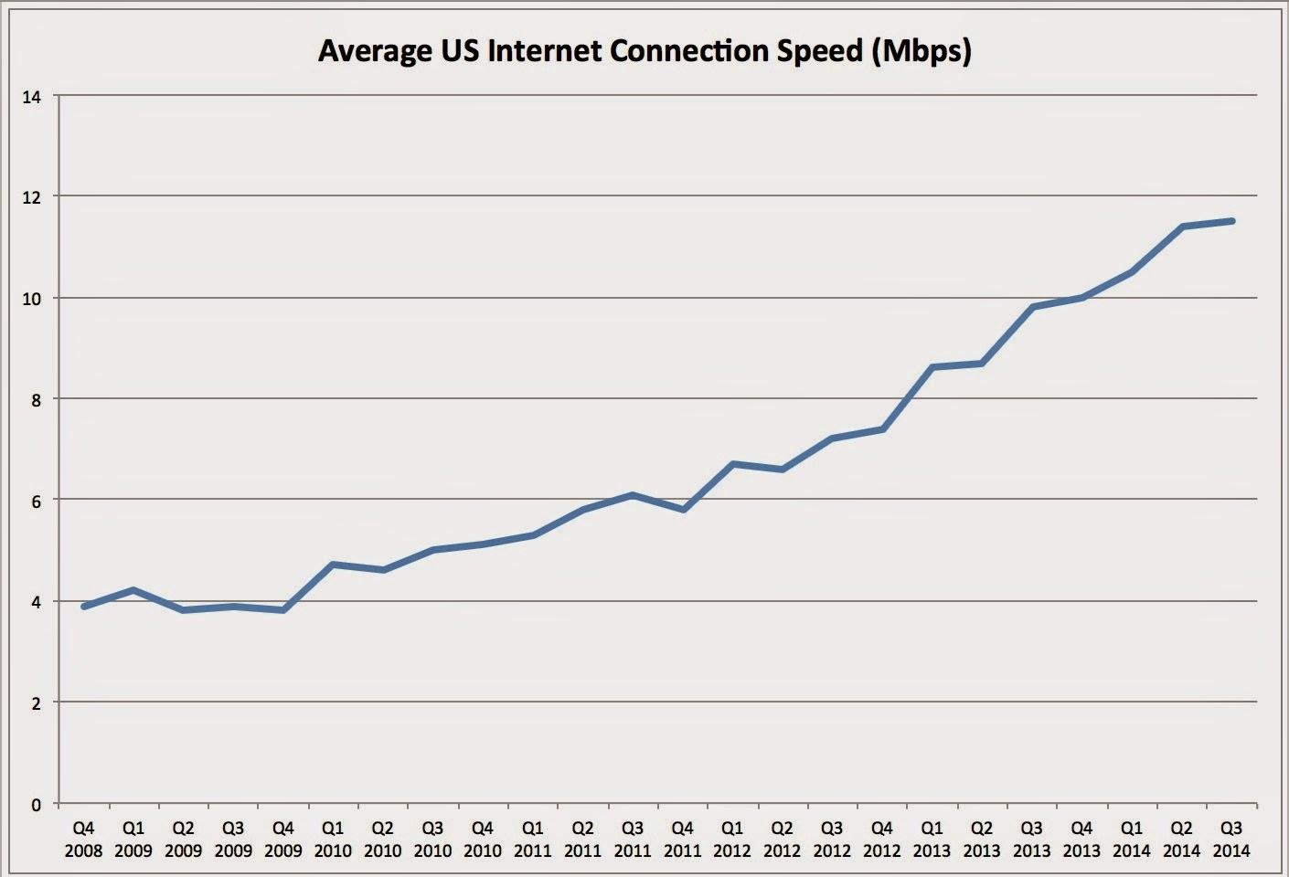 Tech Art Blog Long Loops And Slow Us Internet Access Speeds