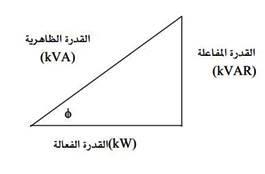 مثلث القوي